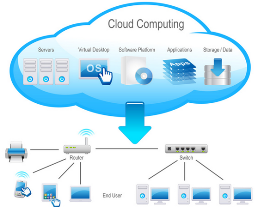 image from cloudcomputinginindia.com
