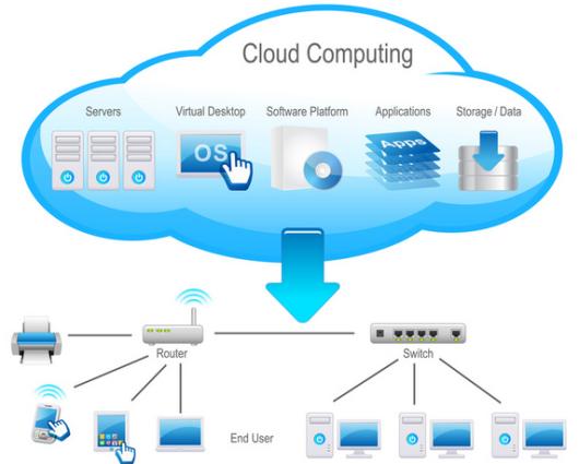 image from cloudcomputinginindia.com