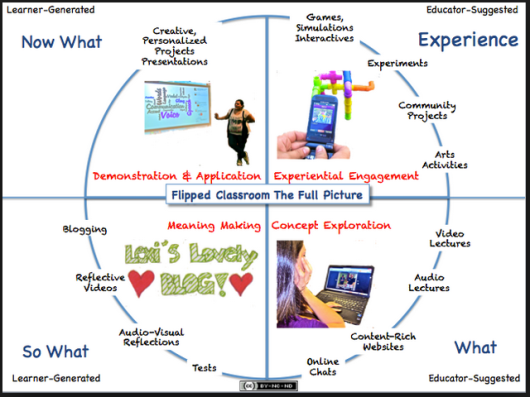 from User Generated Education blog, 2011