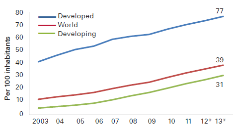 INTERNET USERS by development level. From ITU World Telecommunication /ICT Indicators database, 2013