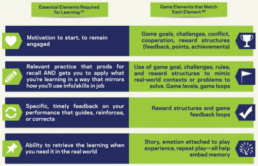 part of the infographic 'Getting the Facts on Game Based Learning';, from The Knowledge Guru website, 2013