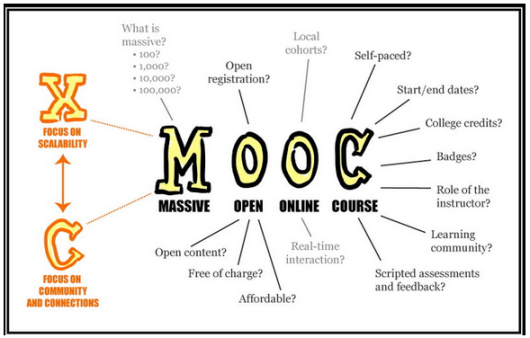 image from dashe.com: 12 Reasons Why MOOCs Will Change the World