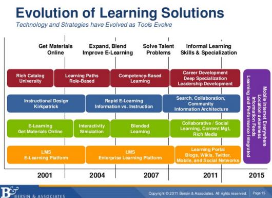 presentation slide on 'mobile and informal learning trends'Josh Bersin, 2011